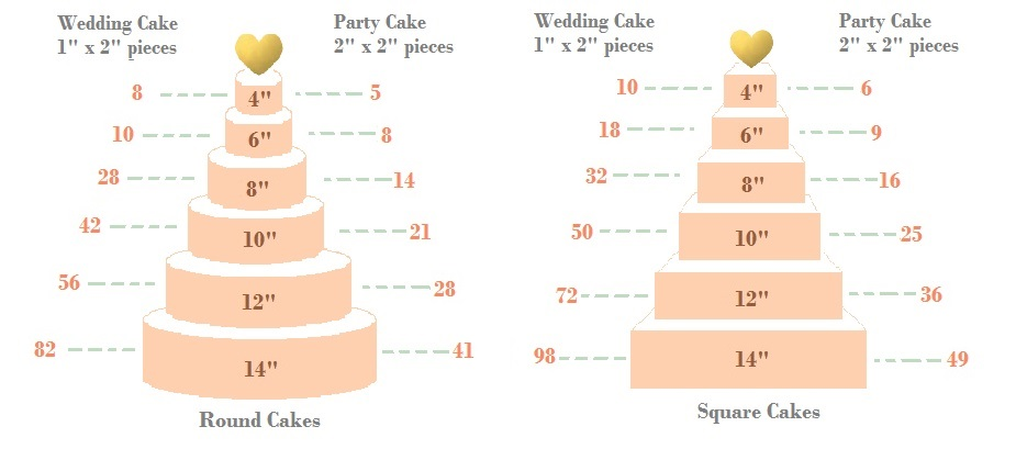 Cherie Kelly Cake size and Servings Chart